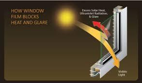 Window Films, Energy Efficiency, Solar Gains