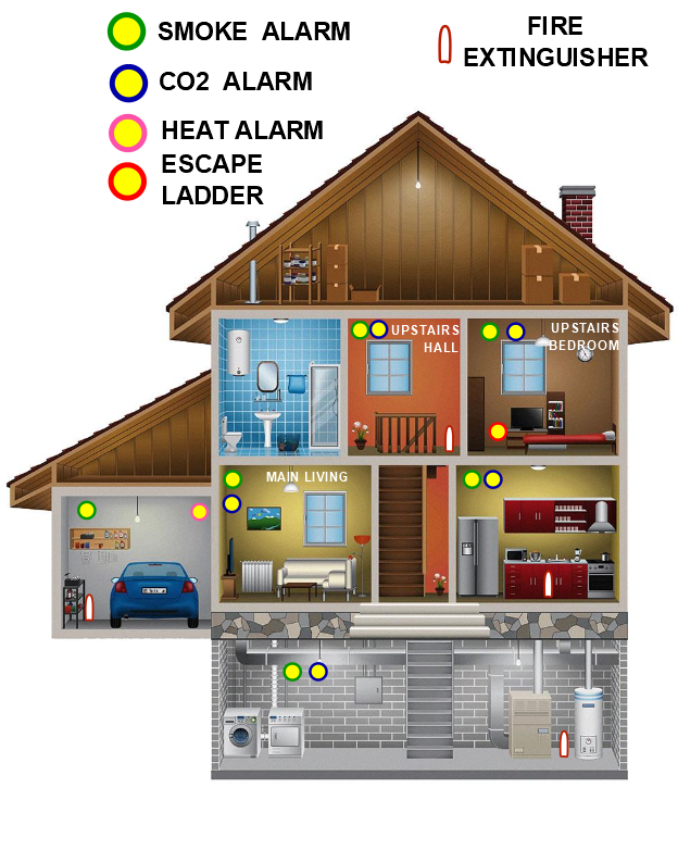 Fire Safety For Your Home Is One Of The Best Investments