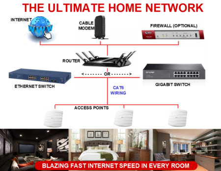 Smart Home Network For The Ultimate Home Internet Experience