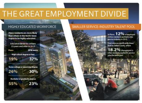 Booming Plano Labor Market
